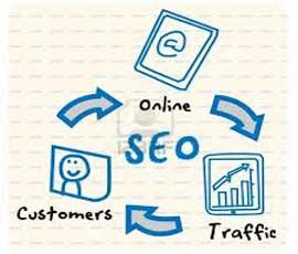 آیا شما برای بازاریابی وبسایت خود از سئو استفاده میکنید؟